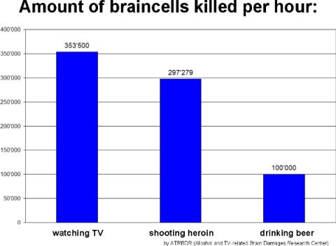 2016-05-12_0320 TV addiction