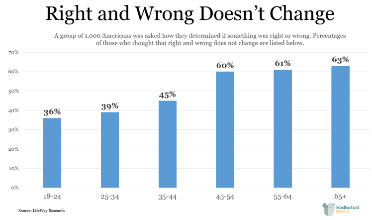 2017-05-12_1549 Right and wrong don't change graph LifeWay Research